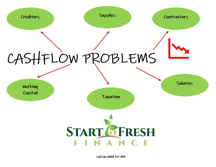 Do you have contingency measures for your business to deal with cash flow issues?